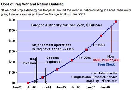 Iraqwar