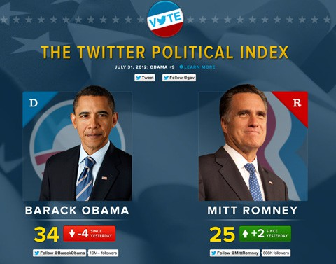 Twitterpoliticalindex