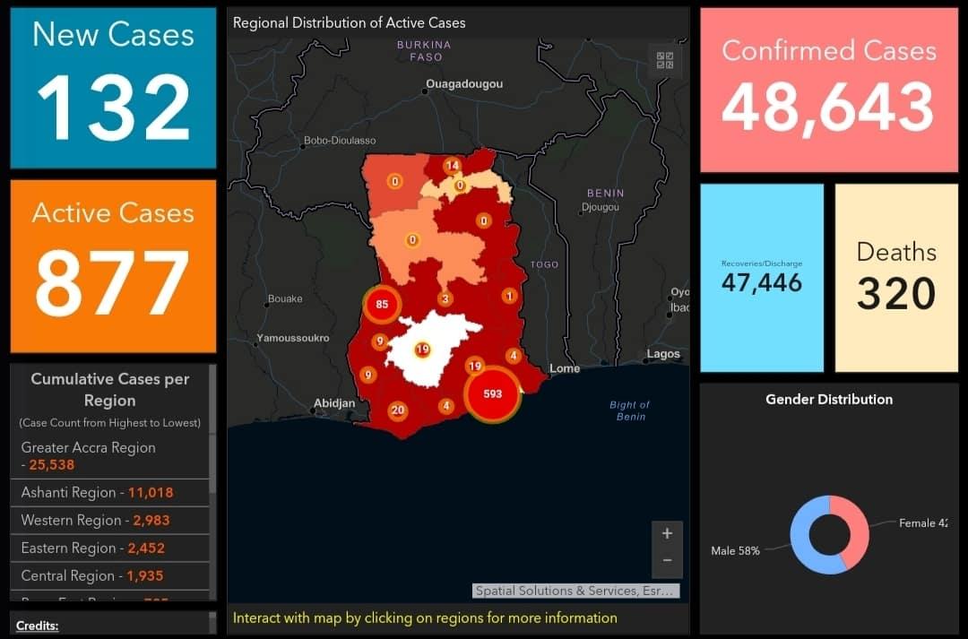 Ghana records 132 new COVID-19 cases
