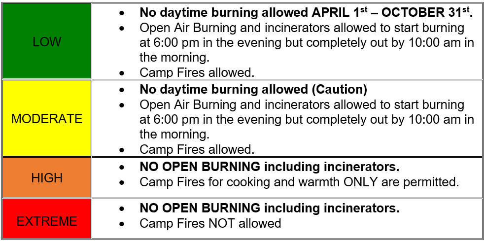 Almaguin Fire Rating; Kearney Fire Rating; Fire Rating; Muskoka; Ontario Fire Rating