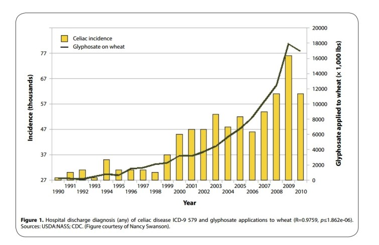 Glyphosate and  Celiac Disease Graph @ ToxicNow.com
