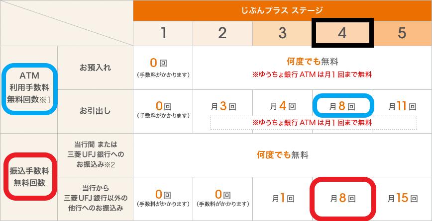 auじぶん銀行(じぶんプラスの特典内容)
