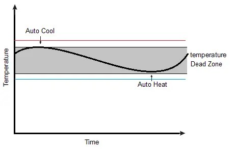 temperature - Solution Information - Heat Recovery Ventilation PAS