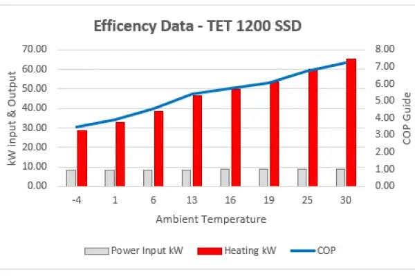 efficency data tet 1200 ssd 600x400 - Toyesi - Recognised for Green Efficiency