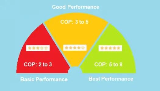 cop graph 2 525x300 - Toyesi Heat Pump Specifications