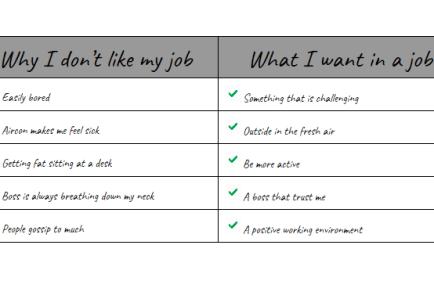 why I dont like my job
