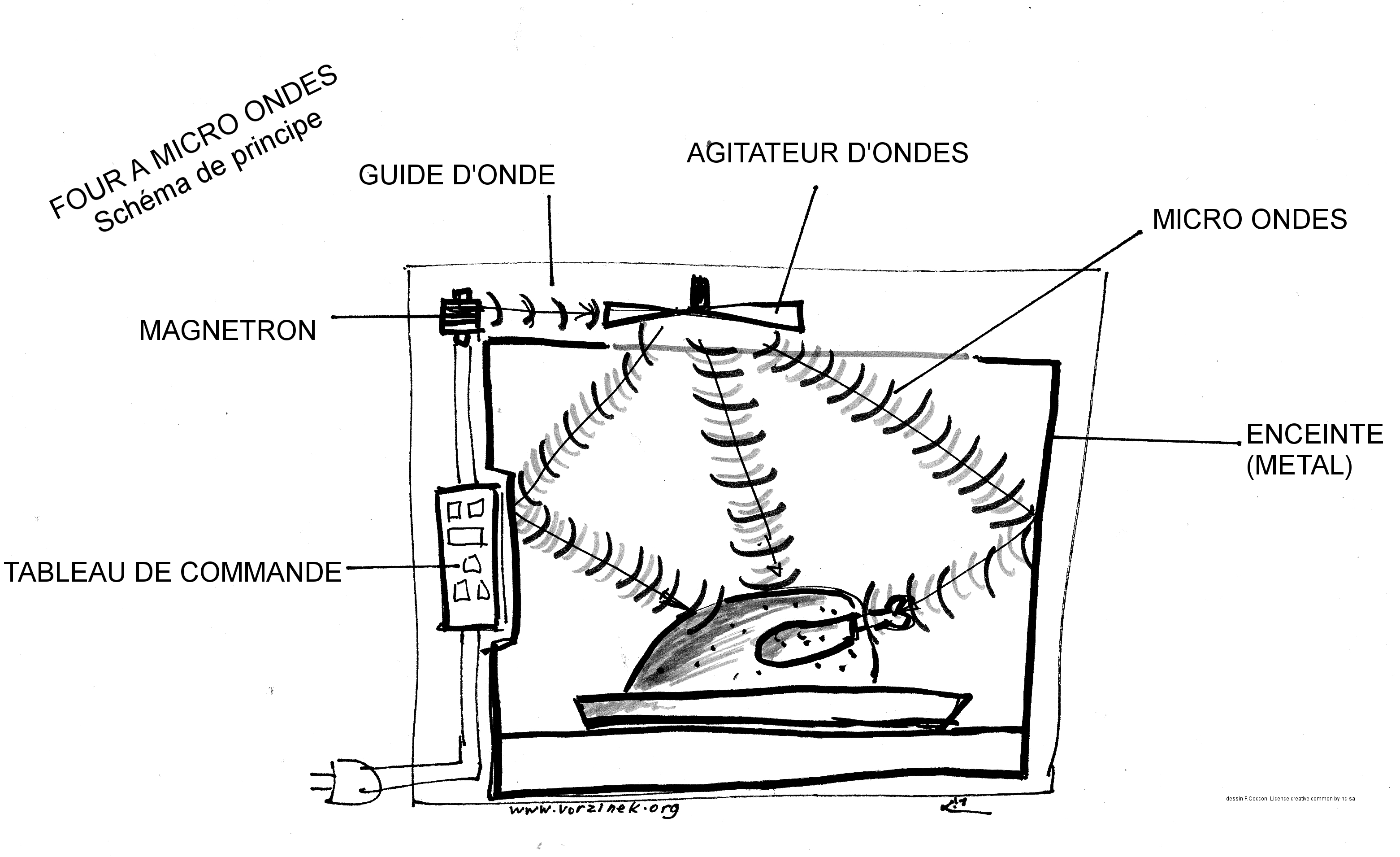 I 1 Presentation Du Four A Micro Ondes