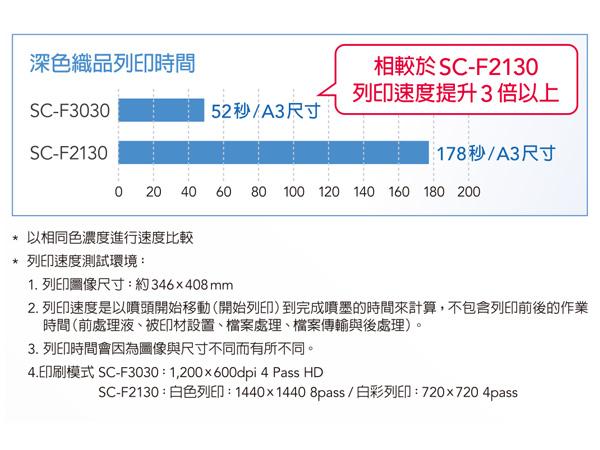 深色織品列印時間 F3030相較於SC-F2130列印速度提升3倍以上 *以相同色濃度進行速度比較 *列印速度測試環境: 1.列印圖像尺寸:約346ㄨ408mm。 2.列印速度是以噴頭開始移動(開始列印)到完成噴墨的時間來計算,不包含列印前後的作業時間(前處理夜、檔案處理、檔案傳輸與後處理)。 3.列印時間會因為圖像與尺寸不同而有所不同。 4.印刷模式SC-F3030:1,200x600dpi 4 Pass HD SC-F2130:白色列印:1440X1440 8PASS/白彩列印:720x720 4pass