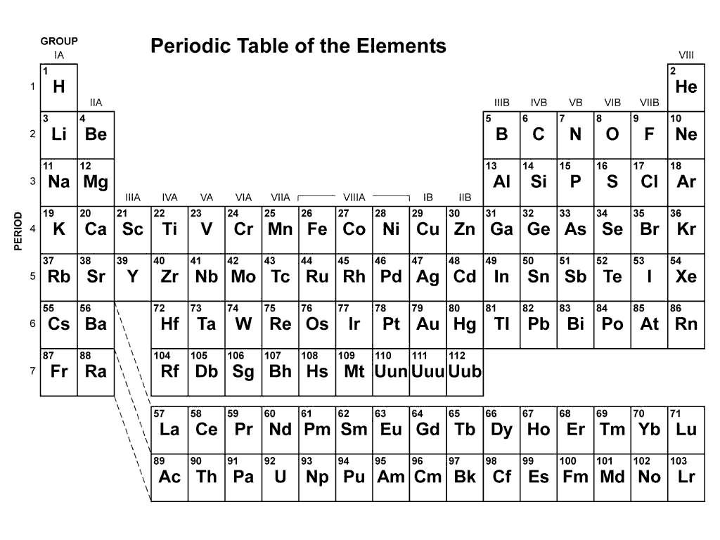 Ilk 20 Element Ile Ilgili Poster