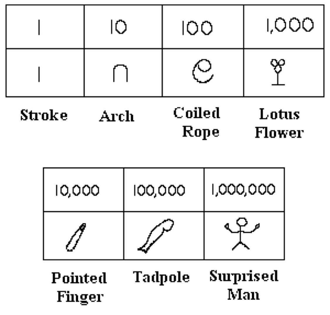 Arkadaslar Eski Uygarlikta Kullanilan Matematik