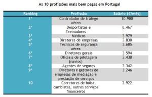 profissões mais bem pagas em Portugal