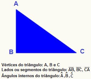 http://alunosonline.uol.com.br/upload/conteudo/images/vertice-lados-e-angulos-internos-do-triangulo(1).jpg