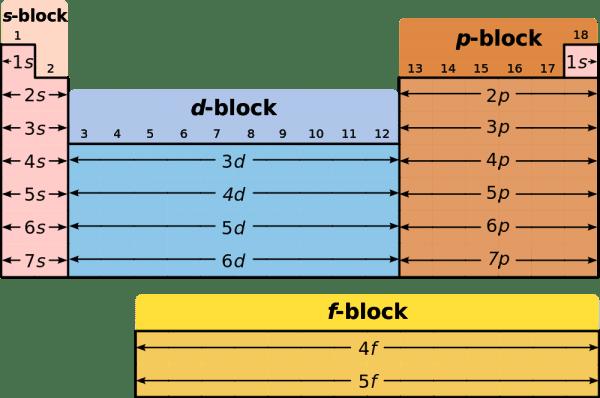 http://www.infoescola.com/wp-content/uploads/2007/08/tabela-periodica-orbitais-600x398.png