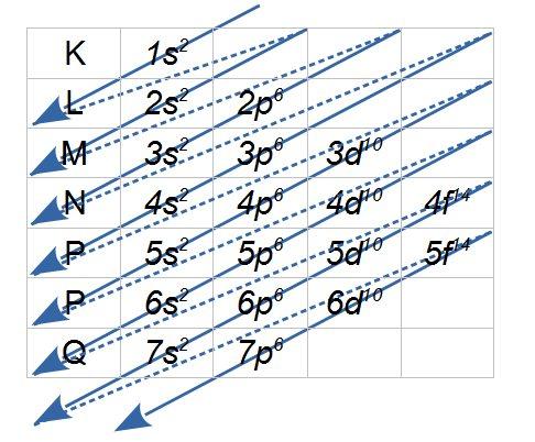 http://www.infoescola.com/wp-content/uploads/2007/08/diagrama-de-pauling.jpg