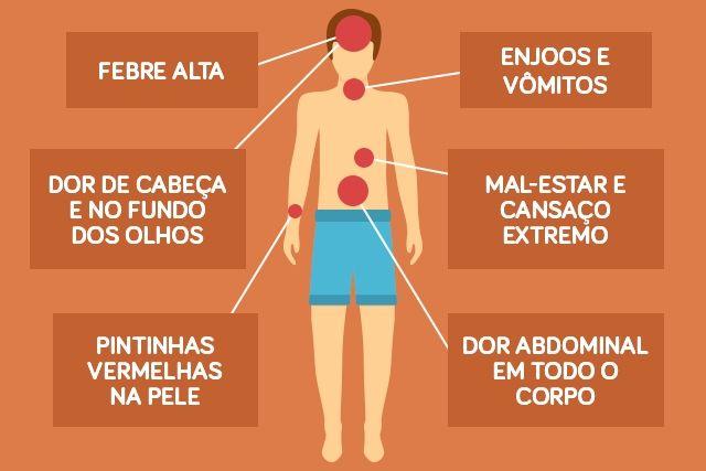 https://static.tuasaude.com/img/si/nt/sintomas-da-dengue-classica-6-640-427.jpg