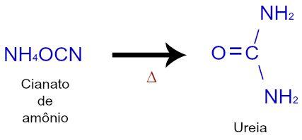 Síntese da ureia a partir do aquecimento do cianato de amônio