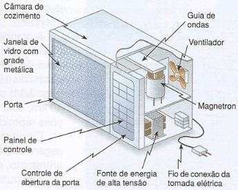 Forno de microondas