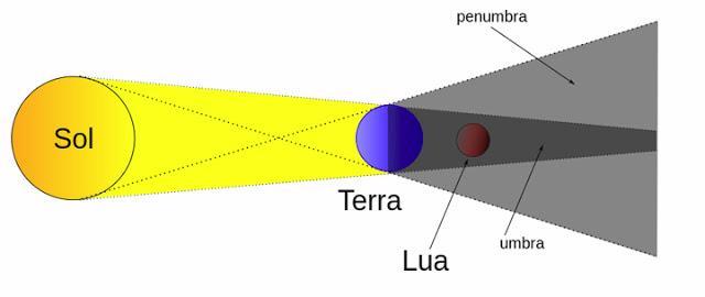diferença entre eclipse lunar total e eclipse lunar penumbral