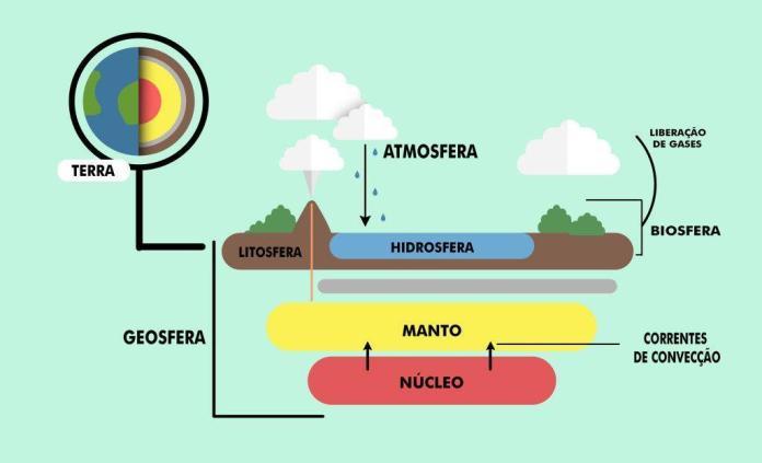 Geoesferas. Ilustração: Todo Estudo