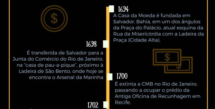 História da Casa da Moeda - 1694