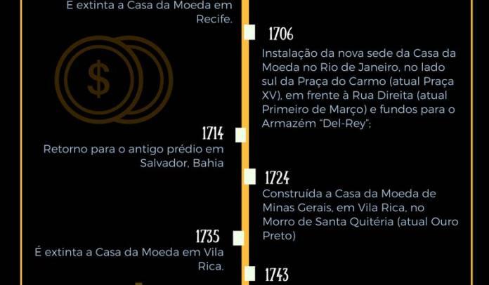 História da Casa da Moeda - 1706