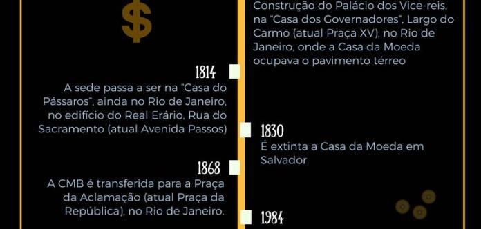 História da Casa da Moeda - 1814