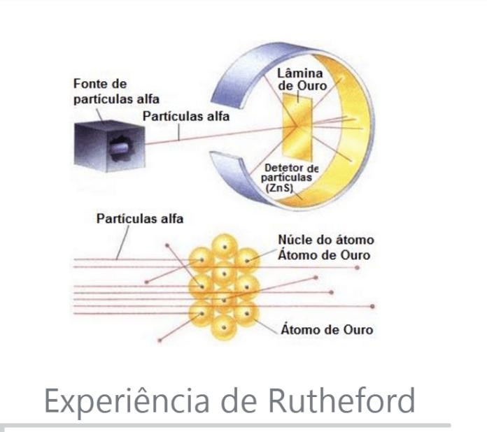 Modelos Atômicos -Experiência de Rutheford