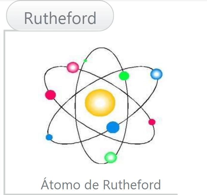 Modelos Atômicos - Rutheford