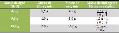 https://brasilescola.uol.com.br/upload/conteudo/images/massa%20de%20agua%20massa%20de%20hidrogenio.jpg