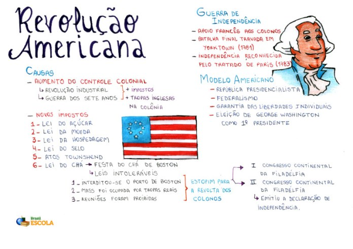 Mapa Mental: Revolução Americana