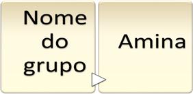 Regras de nomenclatura para aminas primárias