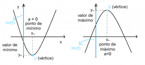 O que e Funcao Quadratica?