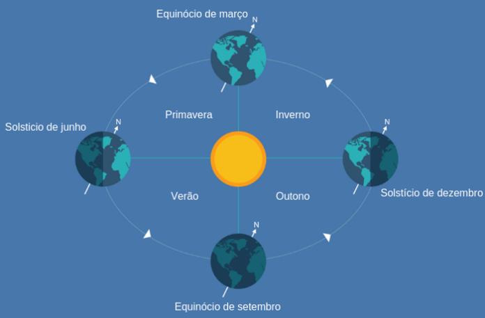 O equinócio marca o início das estações do outono e da primavera. No equinócio, o dia e a noite têm a mesma duração.
