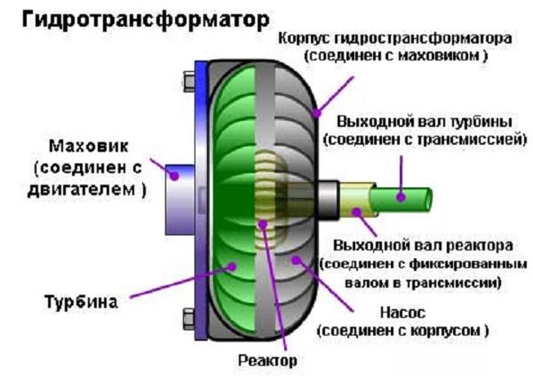Замена АКПП на МКПП или как поменять автомат на механику