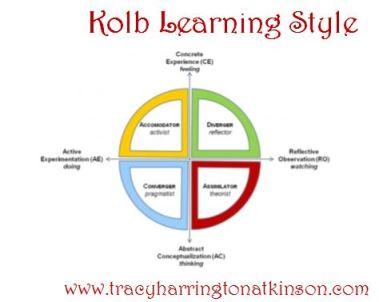 Kolb Learning Style