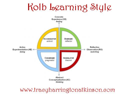 Kolb's Learning Styles: Discover the Learning Styles of ...