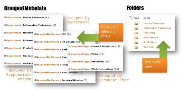 Grouping Metadata / Views