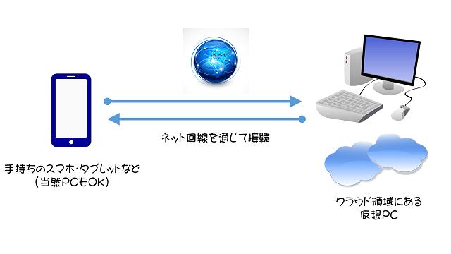 デスクトップクラウドのイメージ