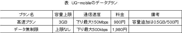 UQ-mobileのデータ契約プラン