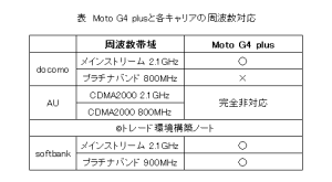 MotoG4plusの電波対応状況