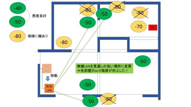 無線LAN親機の配置替えでwi-fi環境改善