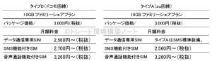 IIJmioの料金表