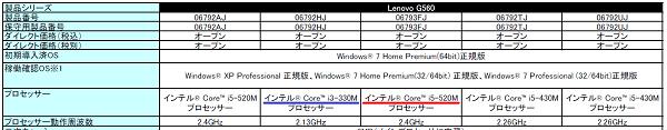 LenovoG560のCPUラインナップ