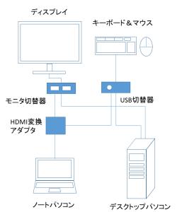 ノートパソコンを液晶モニタに映すために必要な機器