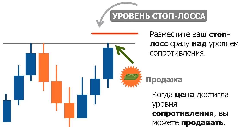 diapazono išsiveržimo prekybos sistema