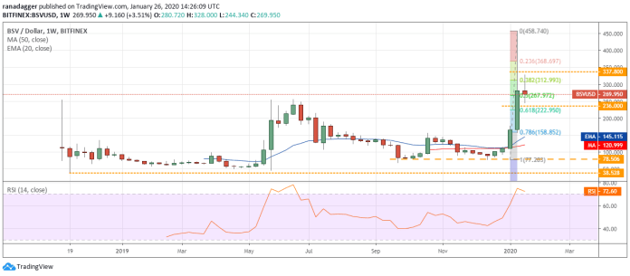 BSV USD daily chart. Source: Tradingview​​​​​​​