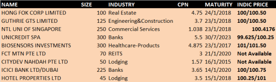 2013 SGD CORPORATES ISSUES