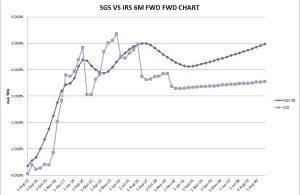 SGS VS IRS 6M FWD FWD CHART