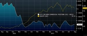 USDJPY VS CFTC POSITIONING