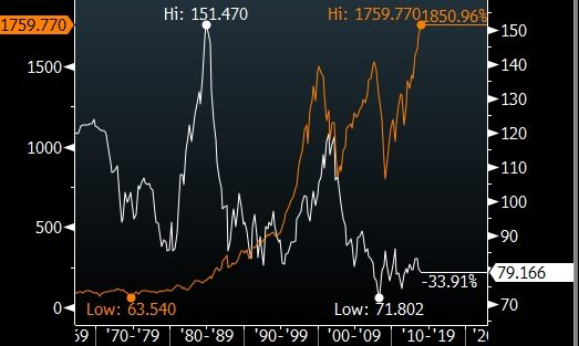 spx vs dxy historic wide
